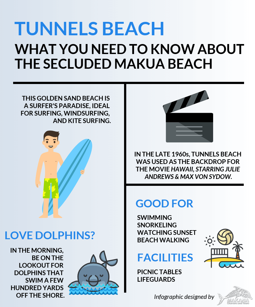 Tunnels Beach Infographic by Makana Charters
